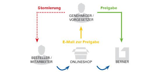 Berner Benutzergruppenverwaltung